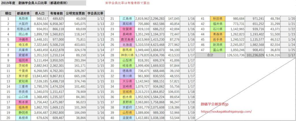 都道府県別の創価学会員比率
