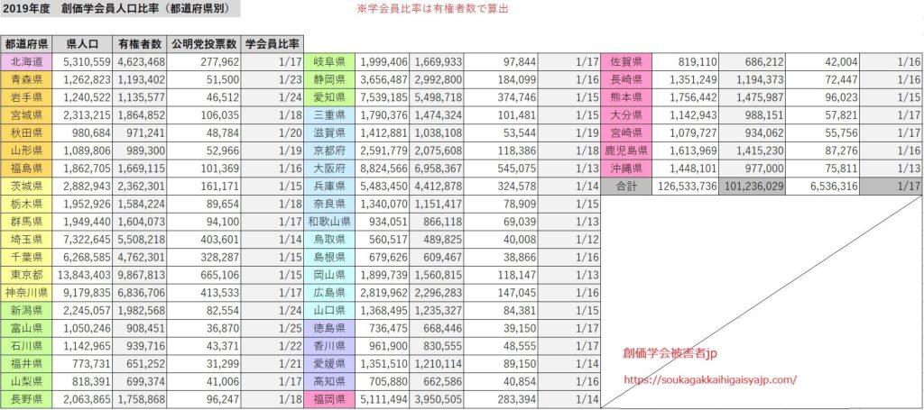 都道府県別の創価学会人口